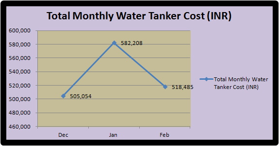 total_monthly_water_tanker_cost.png