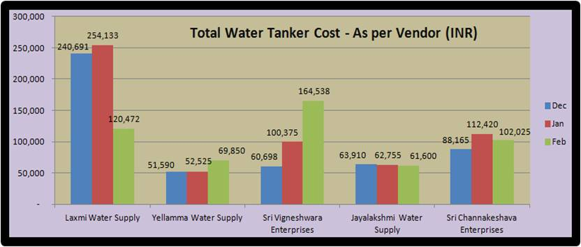 total_water_tanker_cost_per_vendor_2012.jpg
