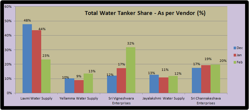 total_water_tanker_share_per_vendor_2012.png